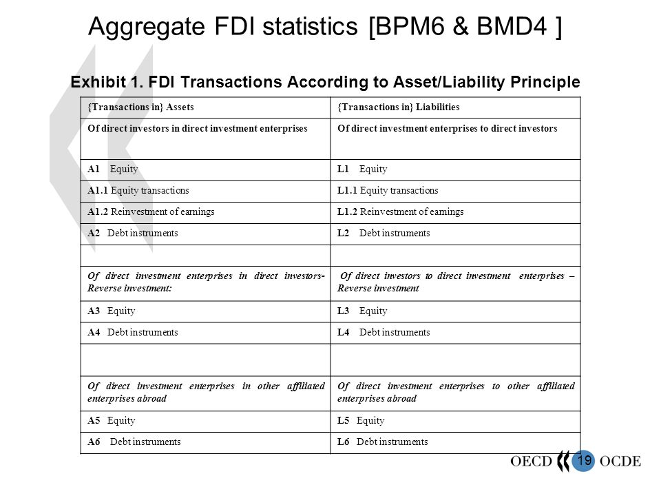 Aggregate FDI statistics [BPM6 & BMD4 ] Exhibit 1